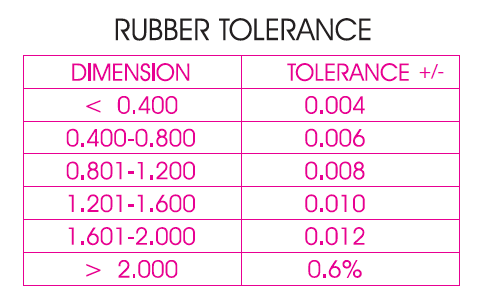 Tolorance-Chart