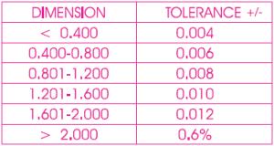 Tolerance Chart
